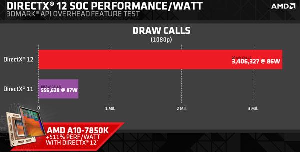 Опубликованы результаты APU AMD Kaveri и CPU AMD FX 8350 в тесте 3DMark DirectX 12 API Overhead