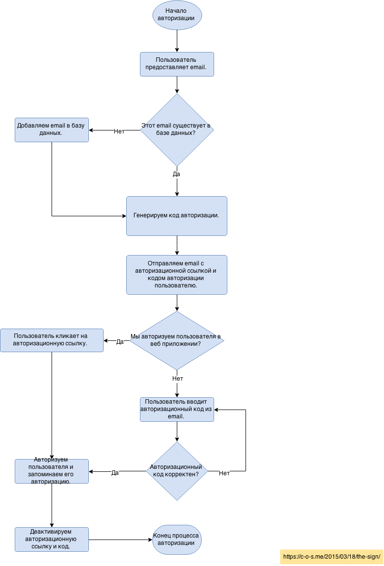 Процесс аутентификации через the Sign