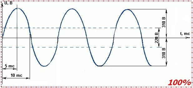 Алгоритм Брезенхема в паяльной печи — теория - 2
