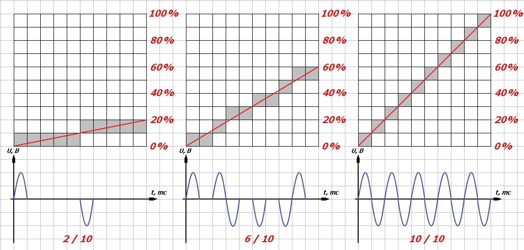 Алгоритм Брезенхема в паяльной печи — теория - 5