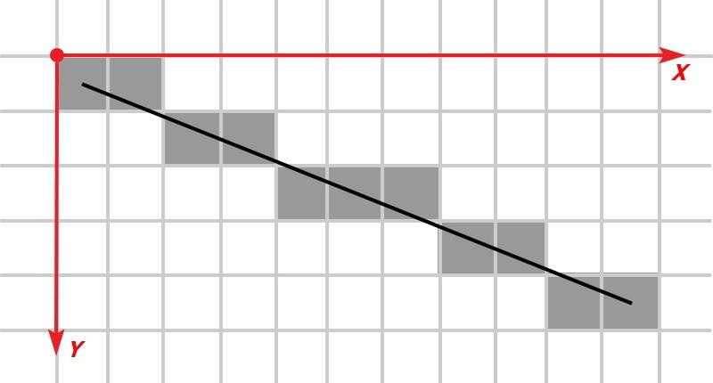 Алгоритм Брезенхема в паяльной печи — теория - 1