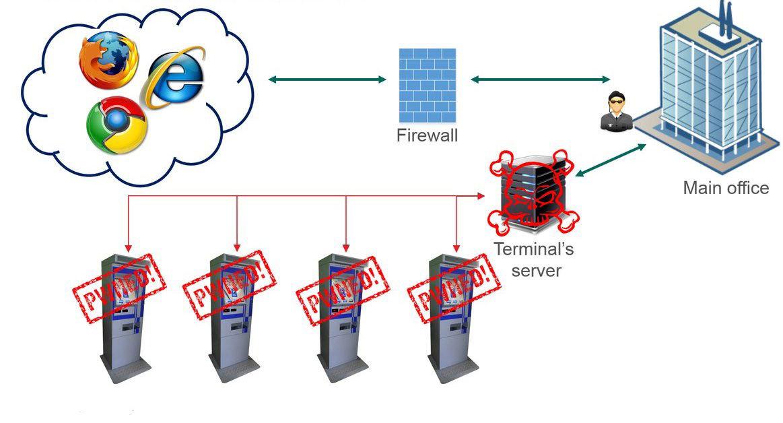 Анализ защищенности терминалов общего пользования - 15