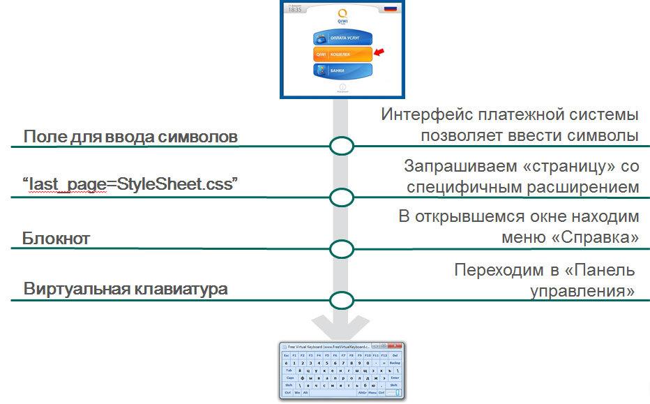 Анализ защищенности терминалов общего пользования - 6