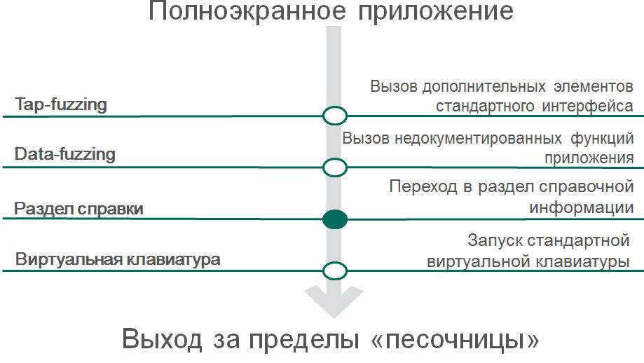 Анализ защищенности терминалов общего пользования - 7