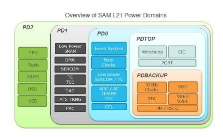 Новый чип от Atmel может работать от одной зарядки «десятилетиями» - 2