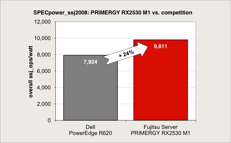 Серверы для бизнеса: энергоэффективность имеет значение - 4