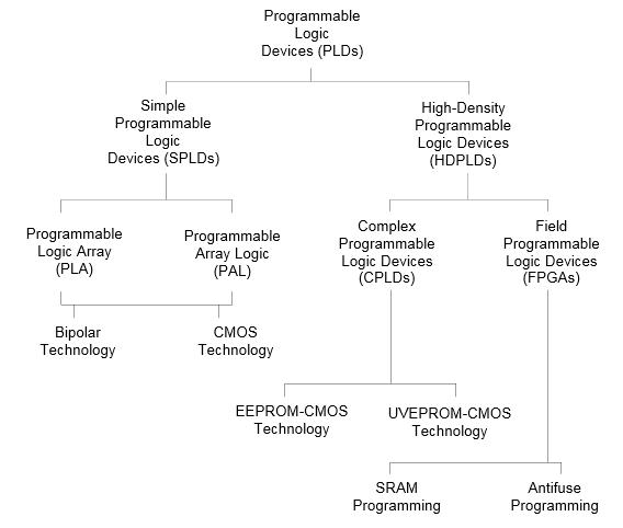 Виды программируемой логики - 2