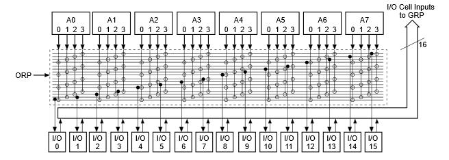 Виды программируемой логики - 5