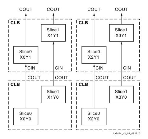 Виды программируемой логики - 7