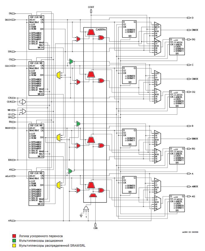 Виды программируемой логики - 8