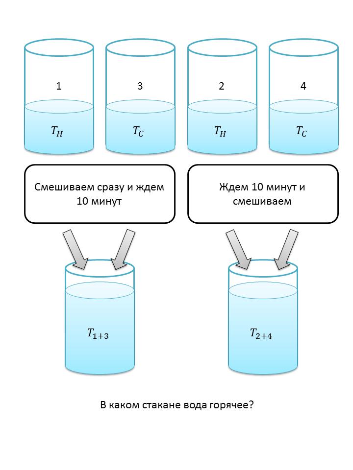 Задача про четыре стакана - 1