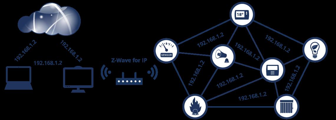 Z-Wave: надёжный протокол беспроводной связи для умных домов - 3