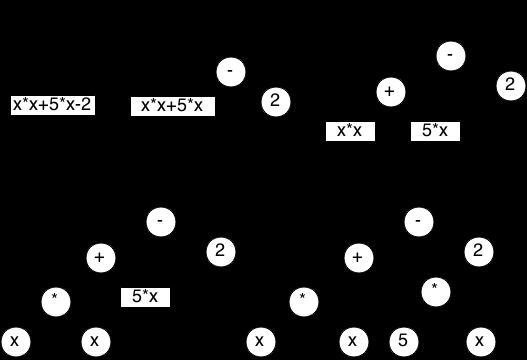 Генерация кода во время исполнения или «Пишем свой JIT-компилятор» - 4