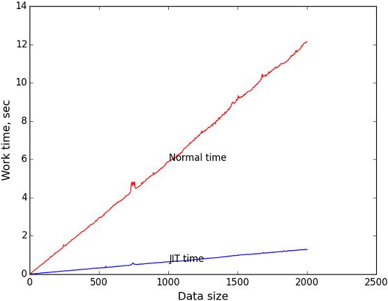 Генерация кода во время исполнения или «Пишем свой JIT-компилятор» - 1