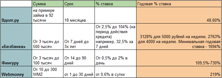 Сравнение ставок в p2p-сервисах
