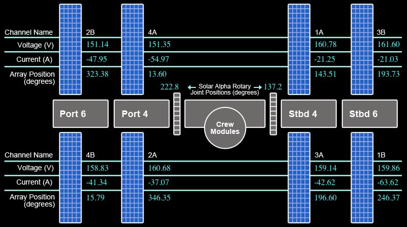 Энергетическая система Международной космической станции - 2