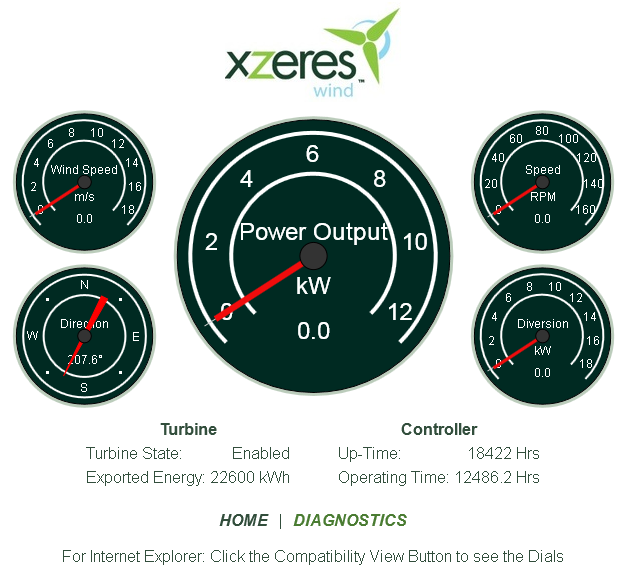 Поставь пароль на ветряк: безопасники предупреждают об интернет-уязвимости некоторых ветровых турбин - 2