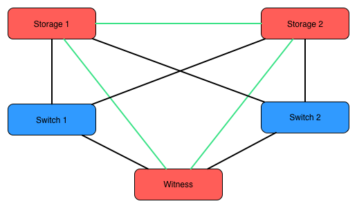 Бюджетное SAN-хранилище на LSI Syncro, часть 2 - 2