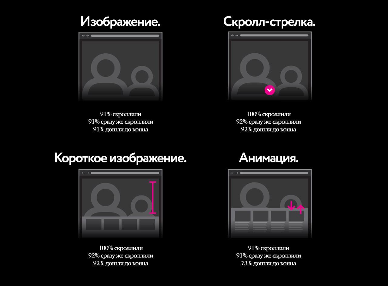 Дорогой веб-дизайнер, давай перестанем нарушать возможность скроллить - 4