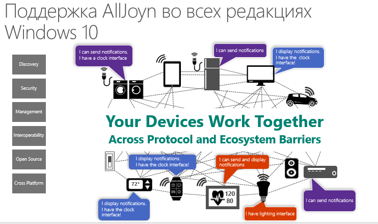 По следам WinHEC (Hardware Engineering Conference) 2015 — Windows 10, IoT, AllJoyn, облака и многое другое - 3
