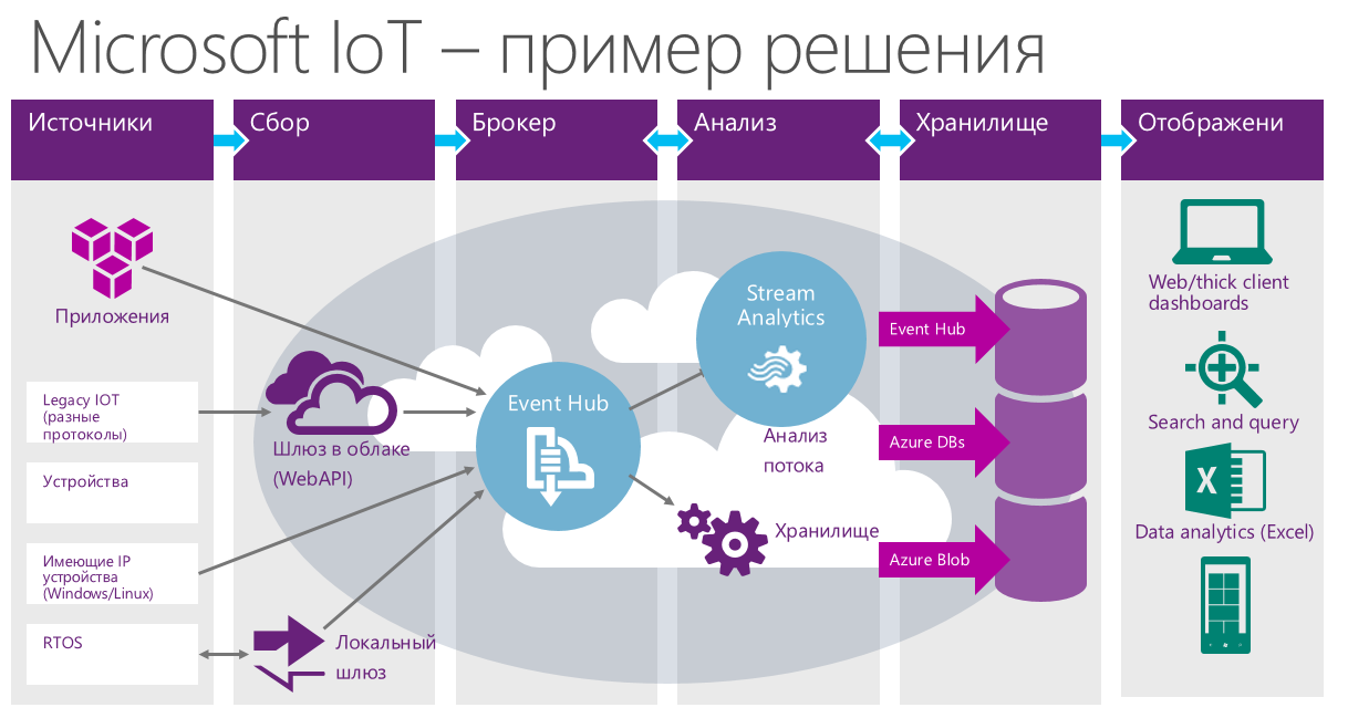 По следам WinHEC (Hardware Engineering Conference) 2015 — Windows 10, IoT, AllJoyn, облака и многое другое - 6
