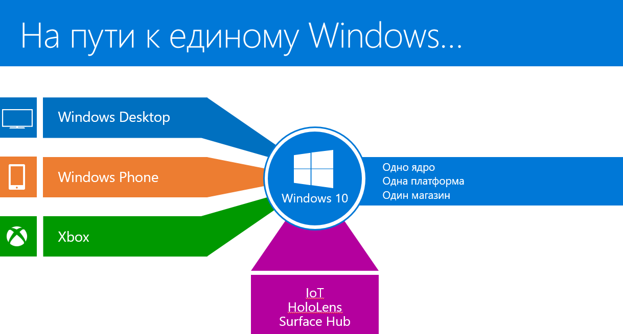 По следам WinHEC (Hardware Engineering Conference) 2015 — Windows 10, IoT, AllJoyn, облака и многое другое - 1