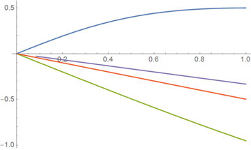 Top-100-sines-of-Wolfram-Alpha_164.png
