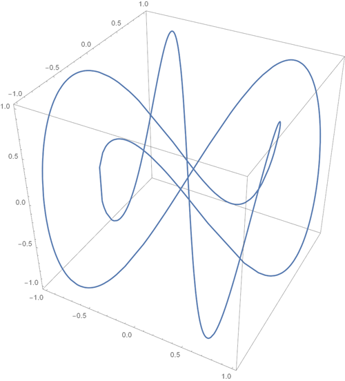 Top-100-sines-of-Wolfram-Alpha_54.png