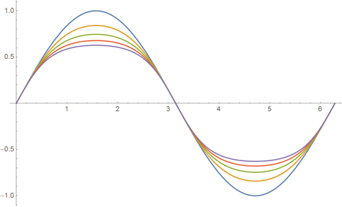 Top-100-sines-of-Wolfram-Alpha_8.png