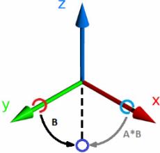 Заметки о вращении вектора кватернионом - 3