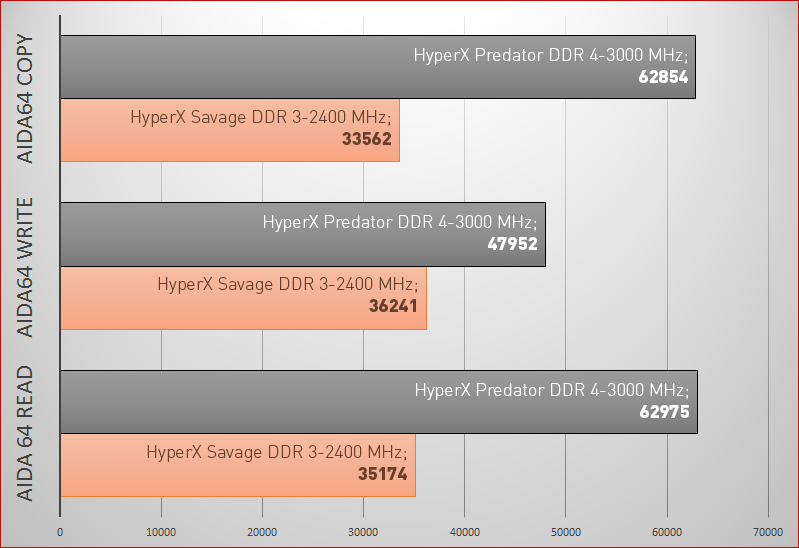 DDR3 vs. DDR4. HyperX Savage vs HyperX Predator - 11