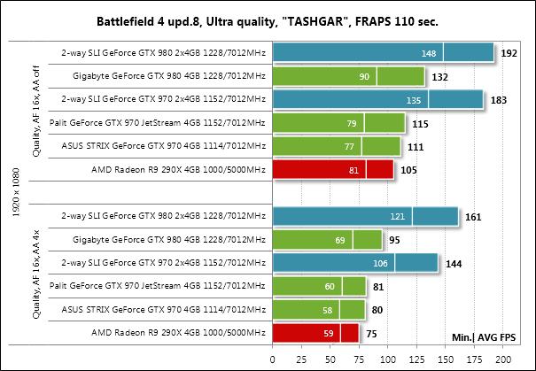NVIDIA GTX970 — практика ущербности, часть 1 - 11