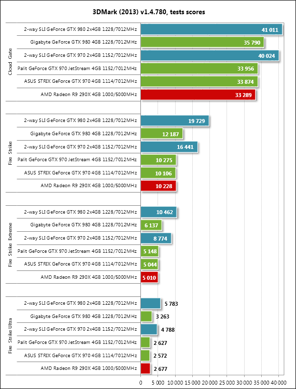 NVIDIA GTX970 — практика ущербности, часть 1 - 7