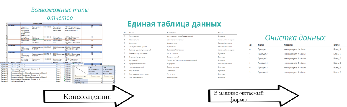 Что такое Business Intelligence - 3