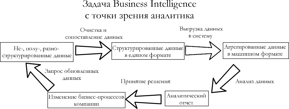 Что такое Business Intelligence - 4