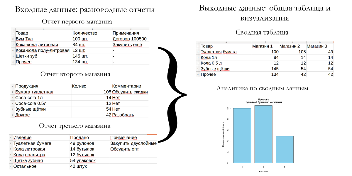 Что такое Business Intelligence - 1