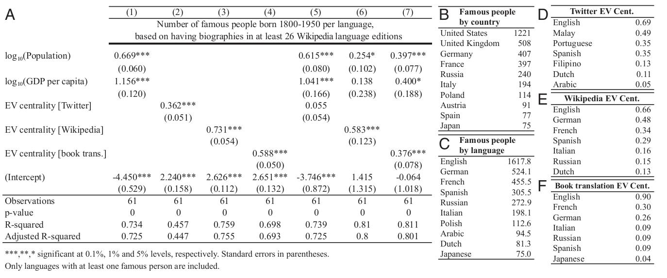 Глобальная значимость английского, немецкого, русского, китайского и других языков в Интернете (Data Mining) - 5