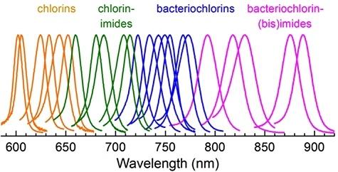 Синтезированы молекулы, поглощающие весь спектр солнечного света - 3