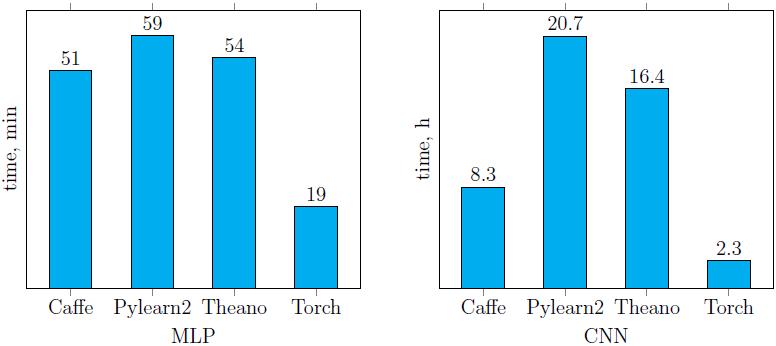 Сравнение библиотек глубокого обучения на примере задачи классификации рукописных цифр - 10