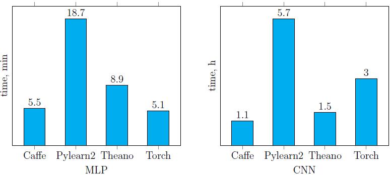 Сравнение библиотек глубокого обучения на примере задачи классификации рукописных цифр - 11