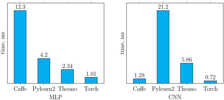 Сравнение библиотек глубокого обучения на примере задачи классификации рукописных цифр - 12