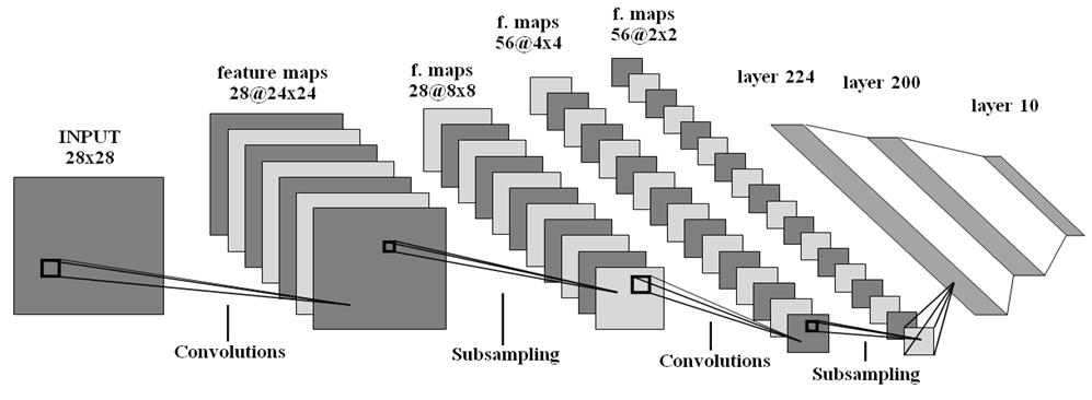 Сравнение библиотек глубокого обучения на примере задачи классификации рукописных цифр - 9