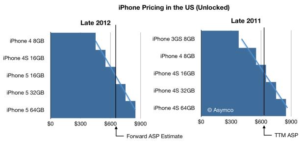 Тяжелые времена для free-to-play, еще немного про Apple Watch, доходы консолей — и другие новости недели для мобильного разработчика - 3