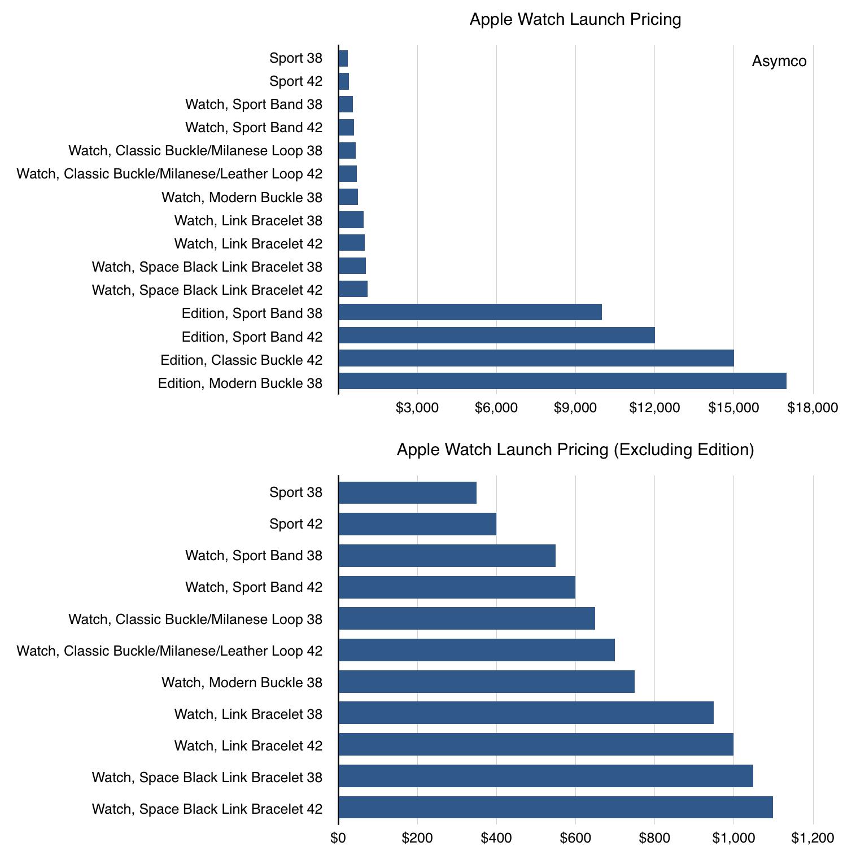 Тяжелые времена для free-to-play, еще немного про Apple Watch, доходы консолей — и другие новости недели для мобильного разработчика - 4