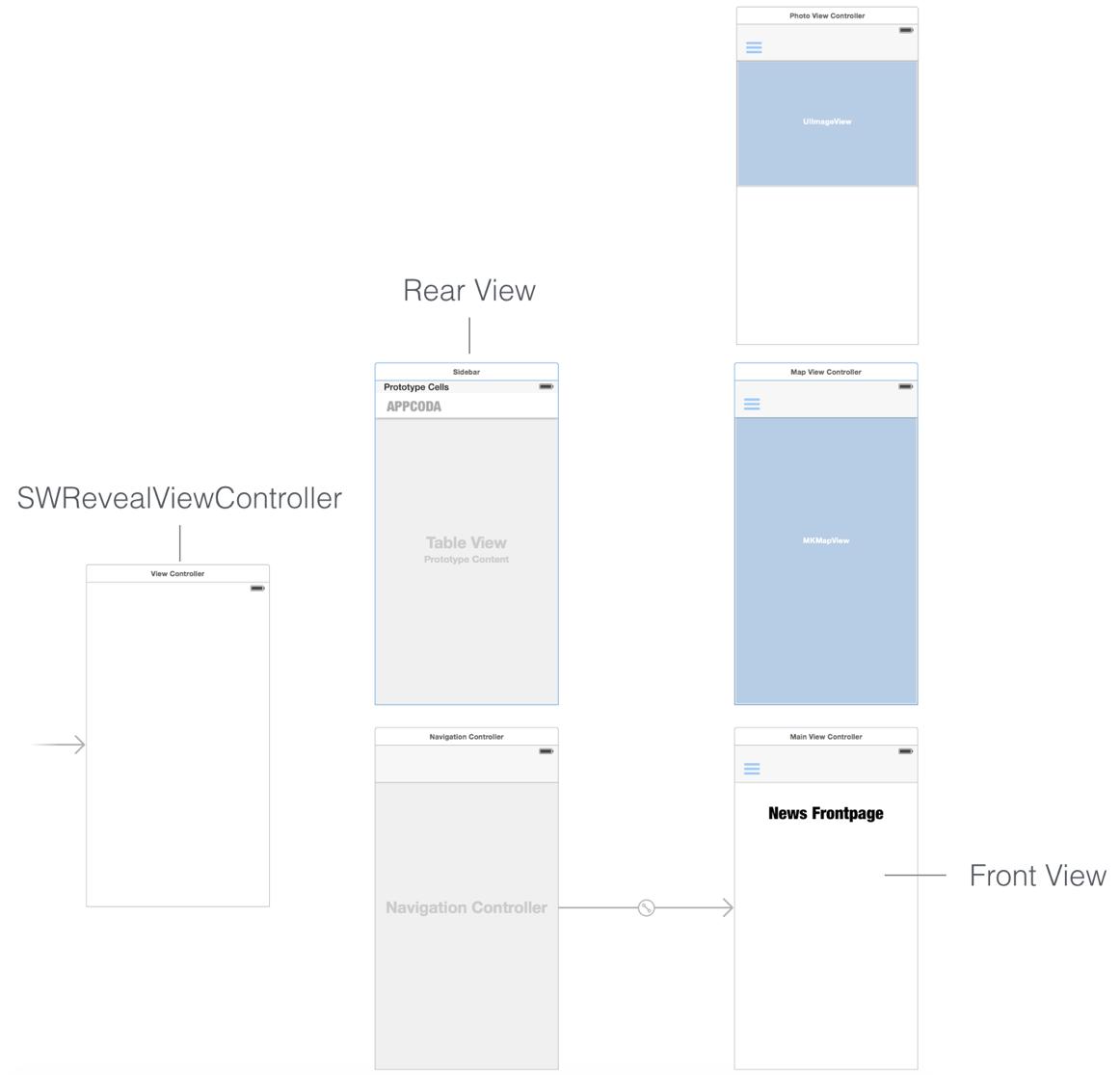 Добавляем панель бокового меню в свое iOS-приложение - 5