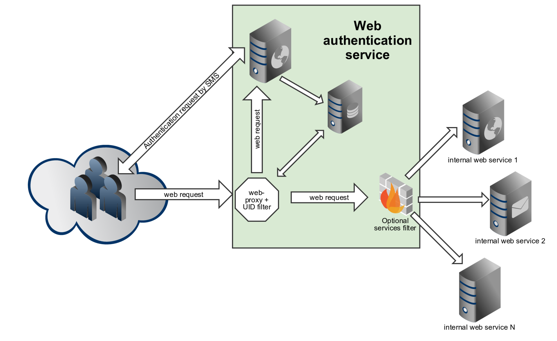 Двухфакторная аутентификация для корпоративных веб-сервисов - 2