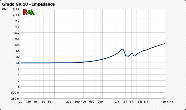 Как влияет сопротивление усилителя на звук? - 3