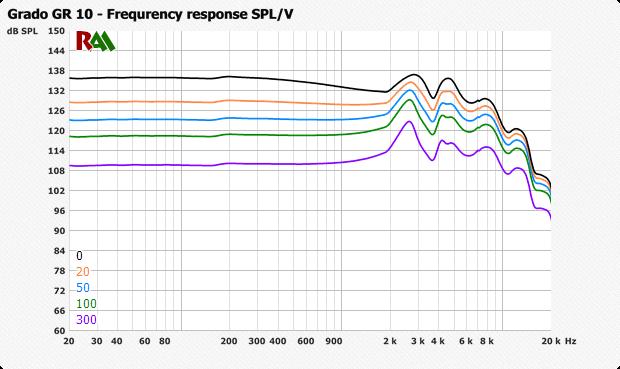 Как влияет сопротивление усилителя на звук? - 4