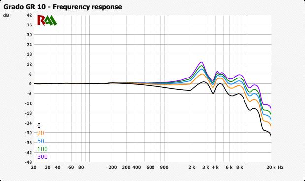 Как влияет сопротивление усилителя на звук? - 5