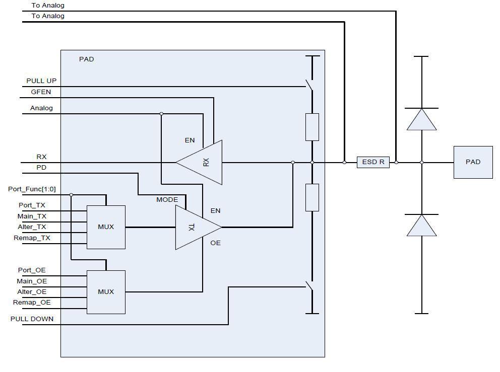 Переходим с STM32 на российский микроконтроллер К1986ВЕ92QI. Настройка проекта в keil и мигание светодиодом - 18